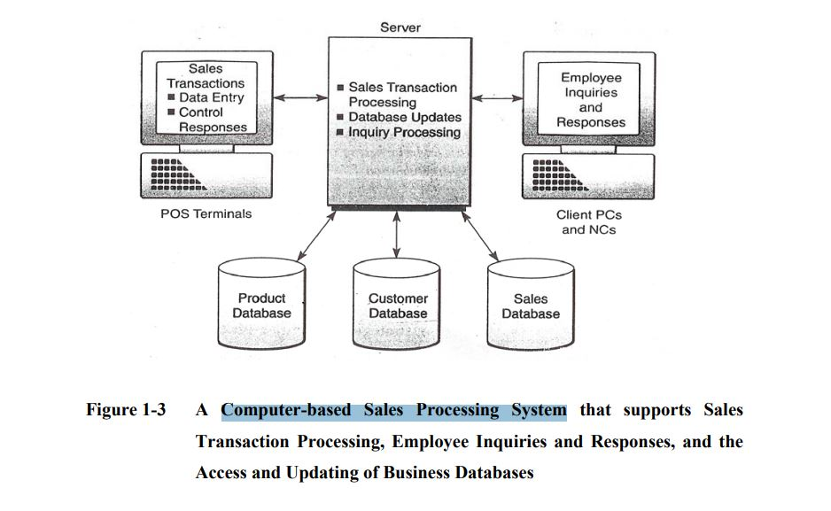 Computer-based Sales Processing System
