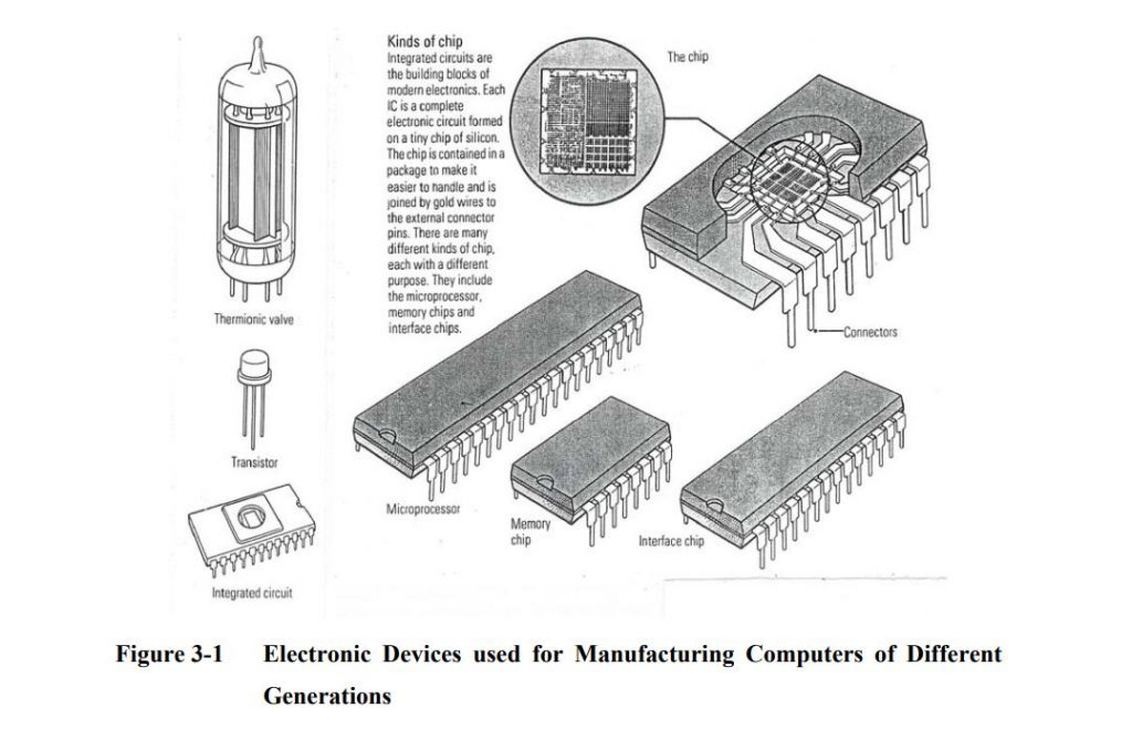 Electronic Devices used for Manufacturing Computers of Different Generations