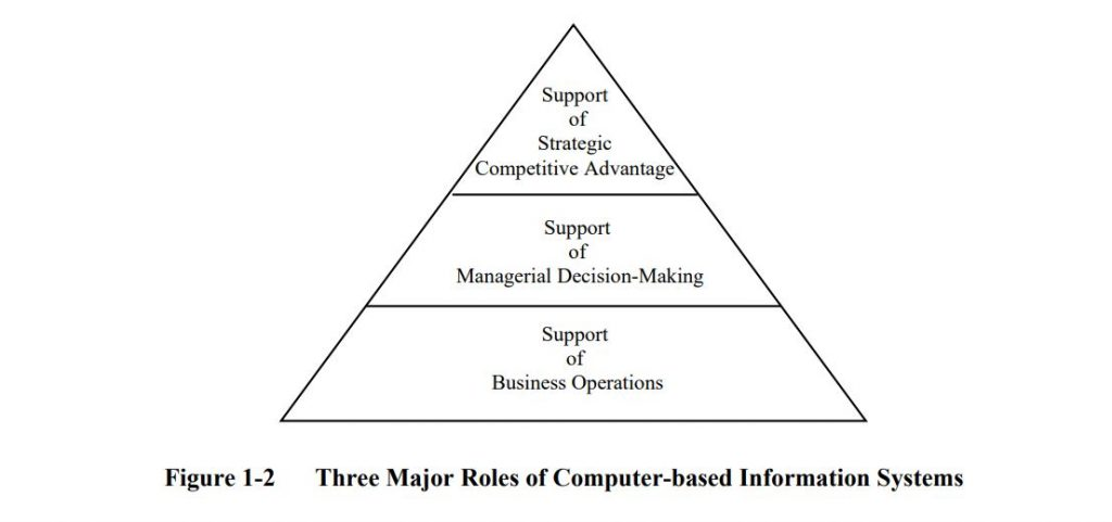 Figure 1-2 Three Major Roles of Computer-based Information Systems
