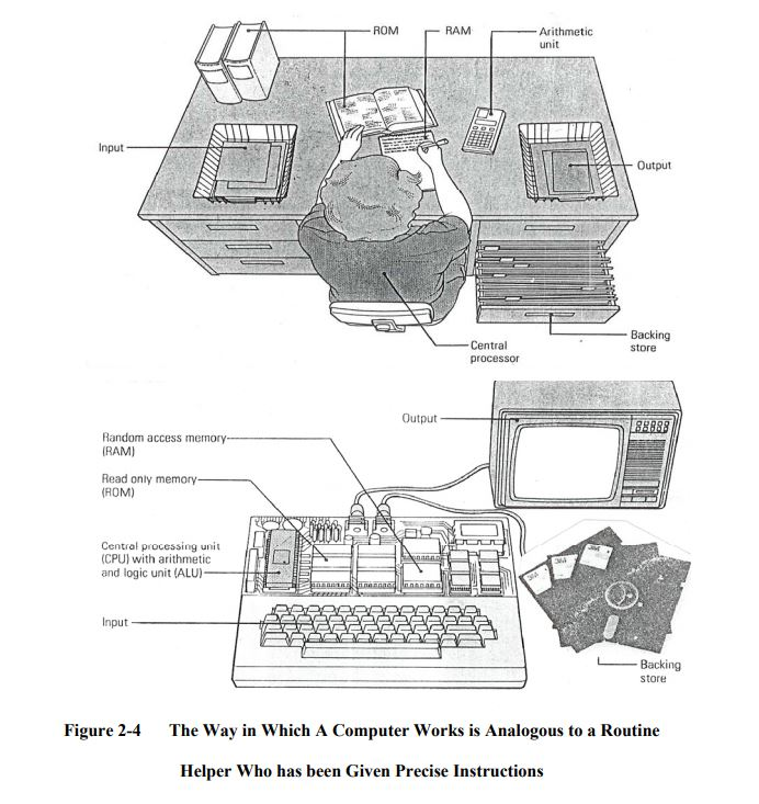How Does A Computer Work?