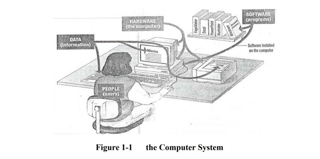 the Computer System